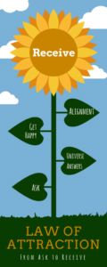 Law-of-Attraction-Sunflower-1-410x1024